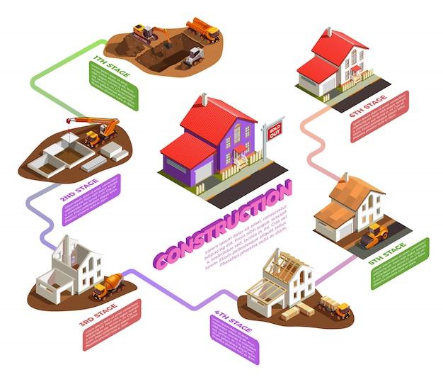 Maquinaria de construcción para cada etapa de la construcción de viviendas.