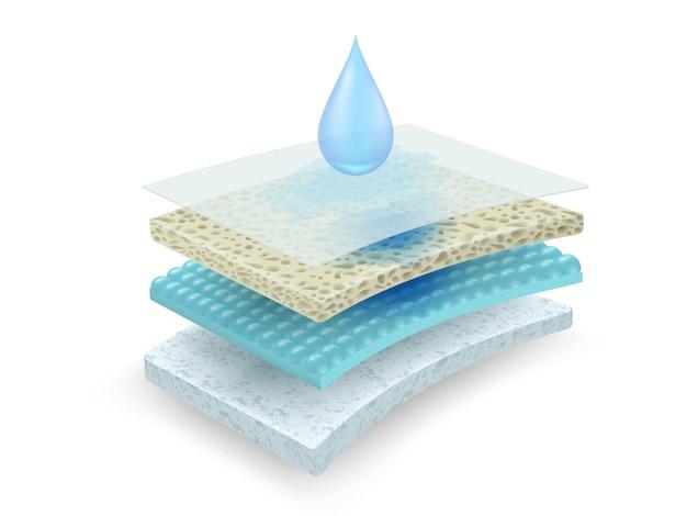El material absorbe agua y humedad. a través de muchas capas de materiales.