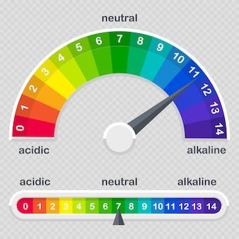 Medidor de escala de valor de ph para soluciones ácidas y alcalinas
