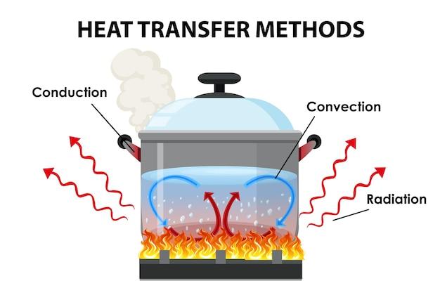 Métodos de transferencia de calor.
