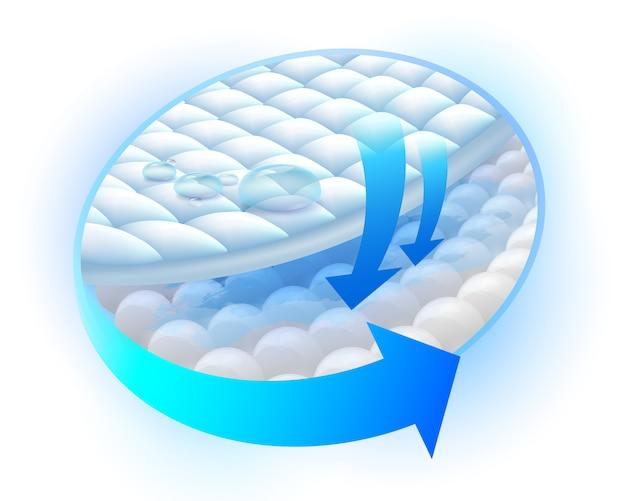 Muestra los pasos del sistema de capa absorbente para bloquear la humedad.