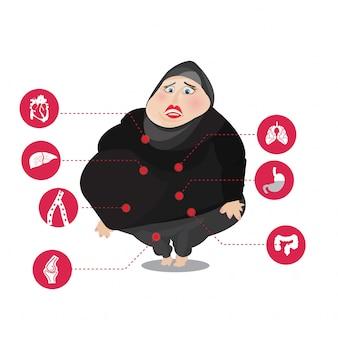 Mujeres musulmanas con enfermedades relacionadas con la obesidad.