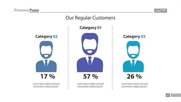 Nuestra plantilla de diapositivas de clientes habituales