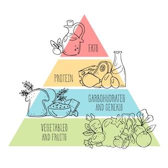 Nutrición de diseño de pirámide alimenticia