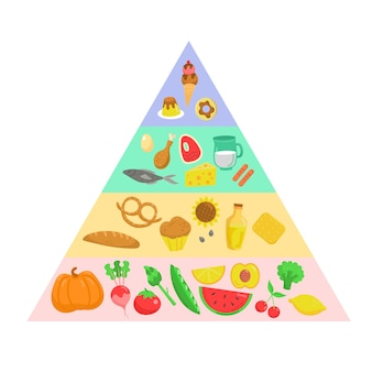 Nutrición de la pirámide alimenticia