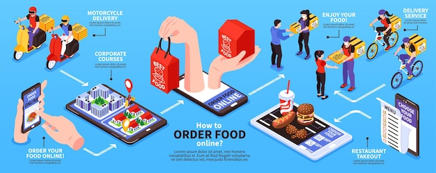 Ordenar comida en línea diagrama de flujo isométrico con ilustración de aplicación de menú de restaurante