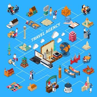 Organigrama isométrico de agencia de viajes