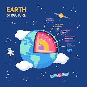 Paquete de infografía de estructura de tierra