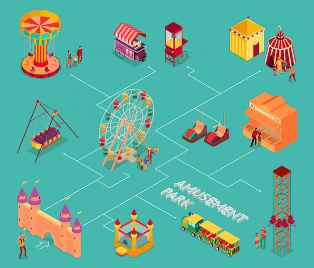 Parque de atracciones con espectáculos de circo, comida callejera y atracciones, diagrama de flujo isométrico