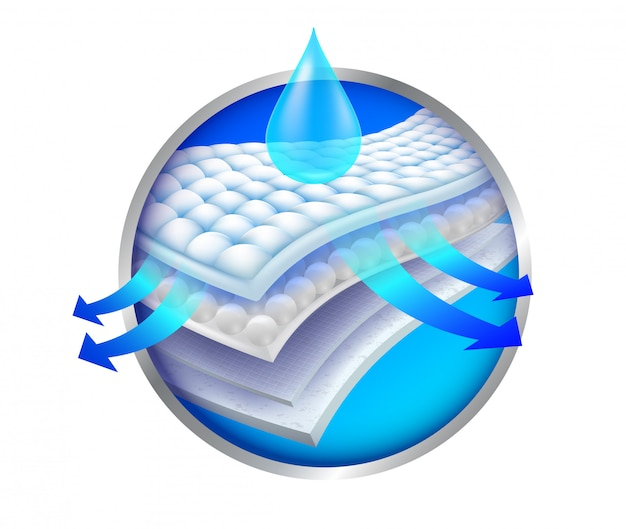 Los pasos de las 4 capas de nano adsorción, ventilación y humedad publicidad servilletas sanitarias, pañales, colchones y adultos todos los trabajos involucrados en la absorción.