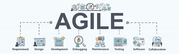 Pasos ágiles para el desarrollo de software y organización.