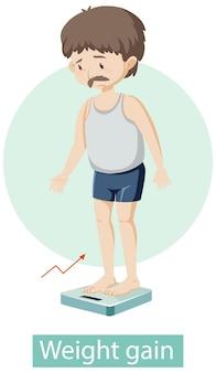 Personaje de dibujos animados con síntomas de aumento de peso