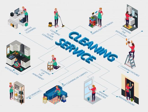 Personal de servicio de limpieza durante el trabajo en el diagrama de flujo isométrico de oficina y apartamento en blanco