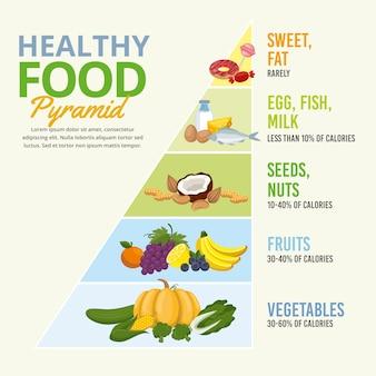 Pirámide alimenticia con categorías