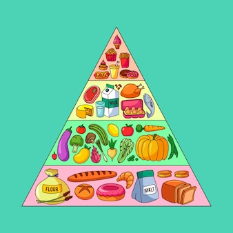 Pirámide alimenticia colorida con diferentes alimentos para diferentes niveles