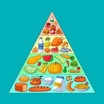 Pirámide alimenticia con diferentes alimentos para diferentes niveles.