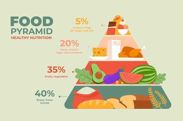 Pirámide alimenticia ilustrada con alimentos esenciales