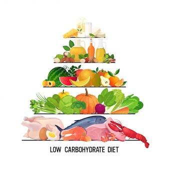 Pirámide de alimentos y bebidas dieta de alimentación saludable diferentes grupos de productos orgánicos dieta baja en carbohidratos concepto de nutrición