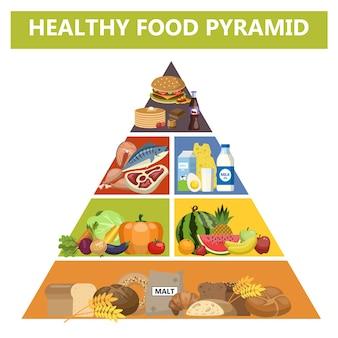 Pirámide de alimentos saludables. diferentes grupos de productos. dieta con pescado, carne, leche y pan. ilustración