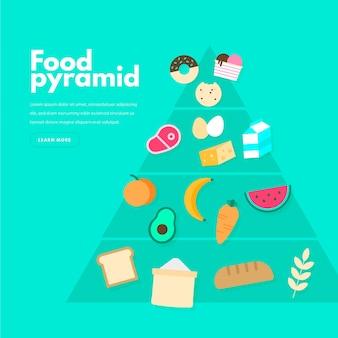 Pirámide de nutrición con elementos esenciales.