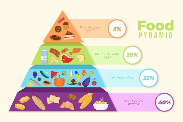 Pirámide de nutrición