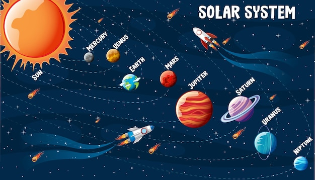 Planetas del sistema solar infografía.
