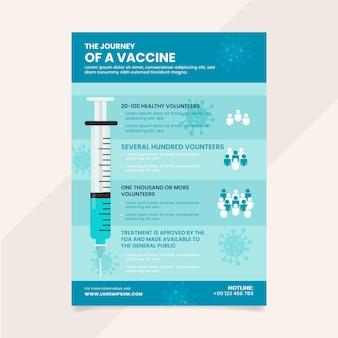 Plantilla de fases de la vacuna contra el coronavirus
