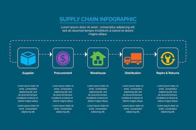 Plantilla de infografía de cadena de suministro