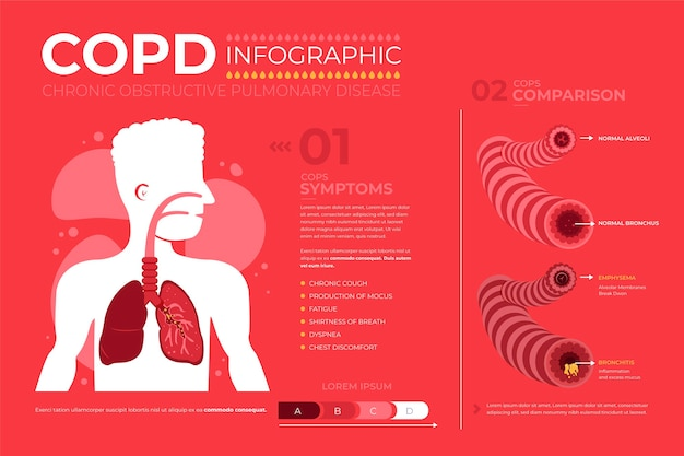 Plantilla de infografía de copd dibujada a mano plana