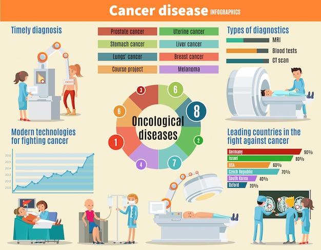 Plantilla de infografía de enfermedad de cáncer