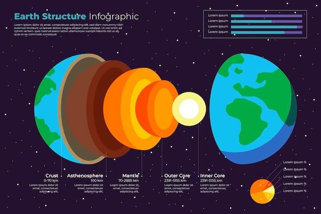 Plantilla de infografía de estructura de tierra