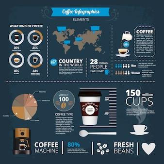 Plantilla de infografía con ilustraciones de diferentes tipos de café en el mundo