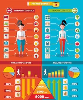 Plantilla de infografía saludable y no saludable