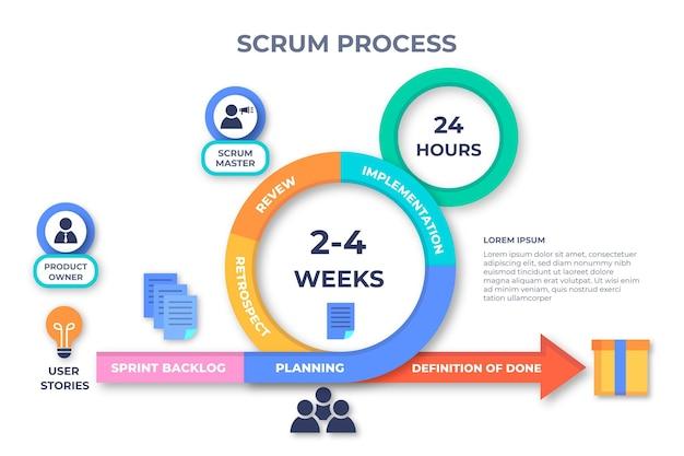 Plantilla de infografía scrum