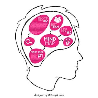 Plantilla de mapa conceptual sobre cabeza