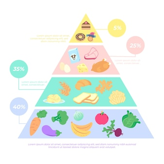 Plantilla de nutrición de la pirámide alimenticia