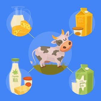 Plantilla de productos lácteos con vaca en campo verde