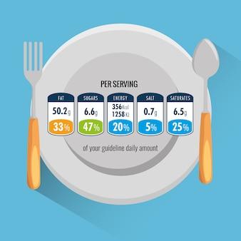 Plato y cubiertos con información nutricional por porción