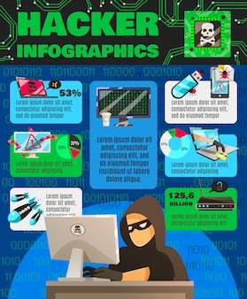 Póster de infografía hackishness de la computadora