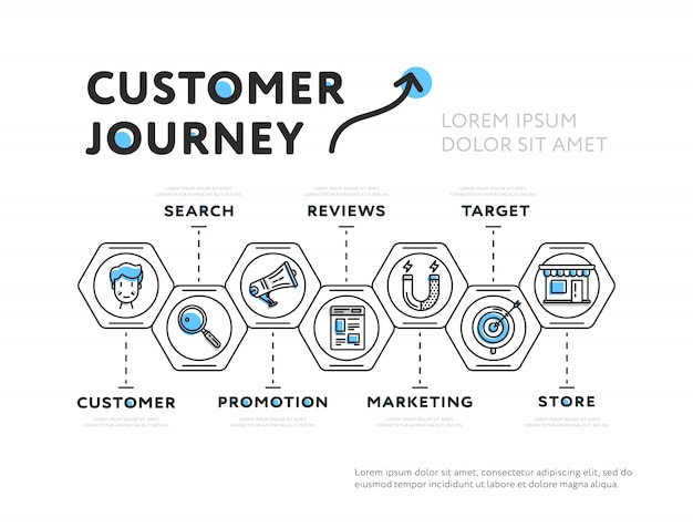 Presentación gráfica del recorrido del cliente.