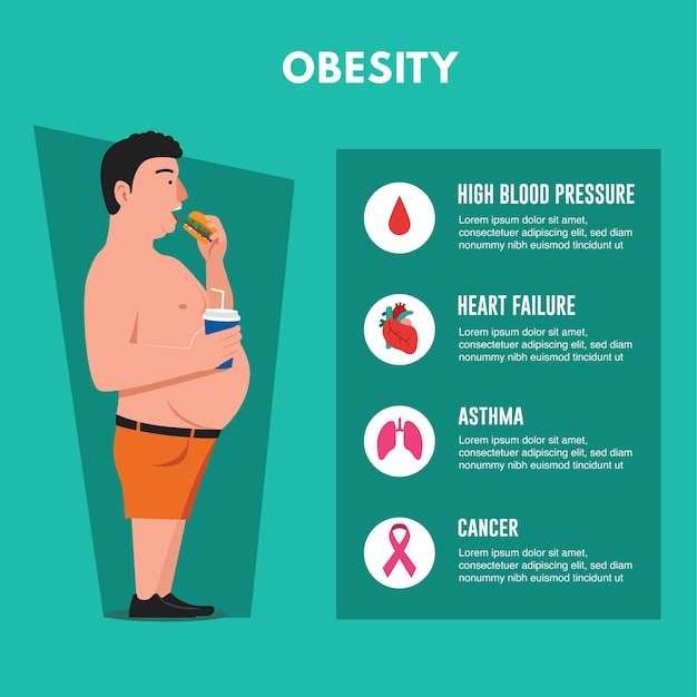 Problemas de salud causados por la obesidad.