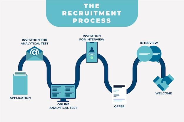 Proceso de contratación de contratación