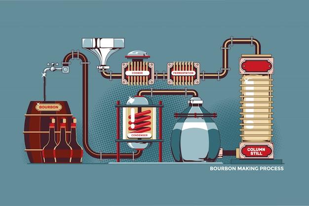 Proceso de destilería bourbon