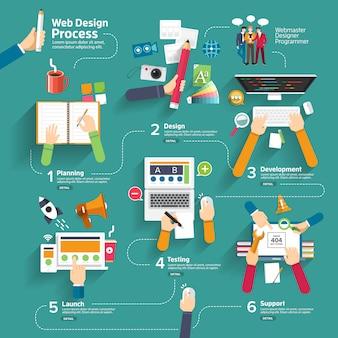 Proceso de diseño web infográfico.