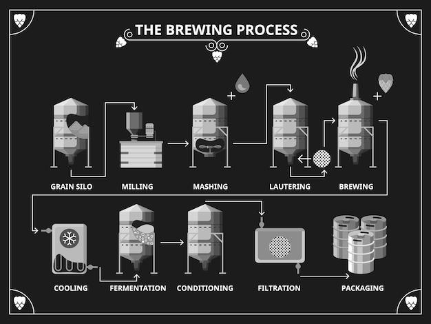 Proceso de elaboración de cerveza. infografía de producción de cerveza