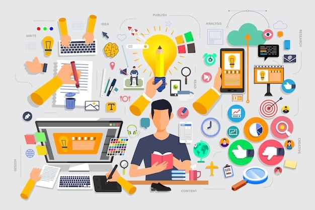 El proceso de marketing de contenido de concepto de diseño plano comienza con idea, escritura, diseño.