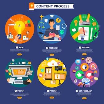 El proceso de marketing de contenido de concepto de diseño plano comienza con idea, tema, escritura.