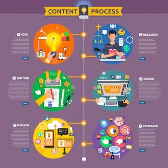 El proceso de marketing de contenido conceptual comienza con la idea, el tema, la escritura, el diseño y recibe comentarios. ilustrar.