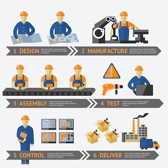Proceso de producción en fábrica de infografía.