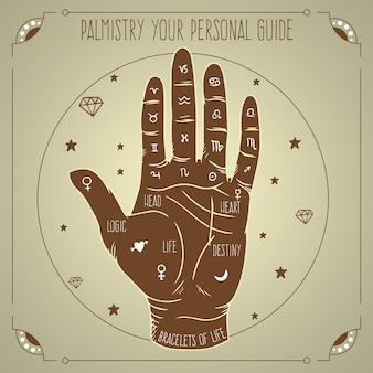 Quiromancia con mano y zodiacos
